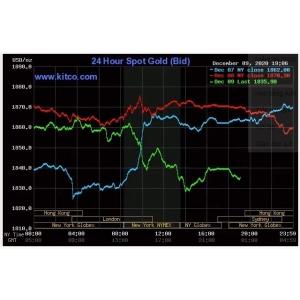 Giá vàng thế giới lao dốc, chứng khoán Mỹ rời đỉnh